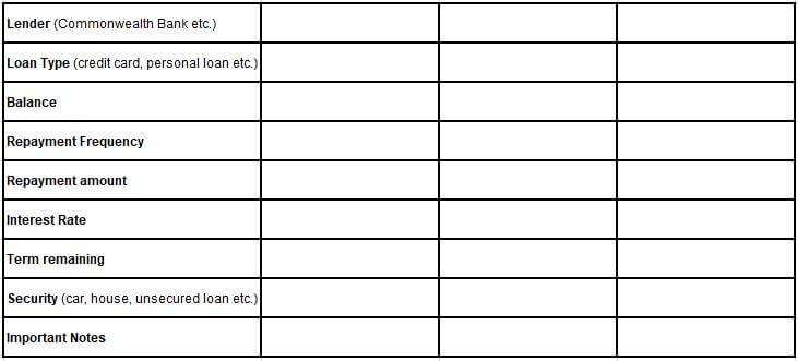 Debt Organisation Table
