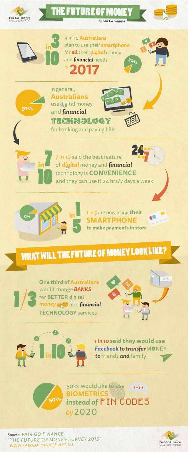 The Future of Money as an Infographic