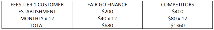 Fair Go Finance Fees Tier 1