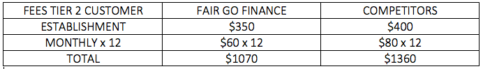 Fair Go Finance Fees Tier 2